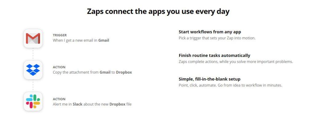 Zapier App Connection
