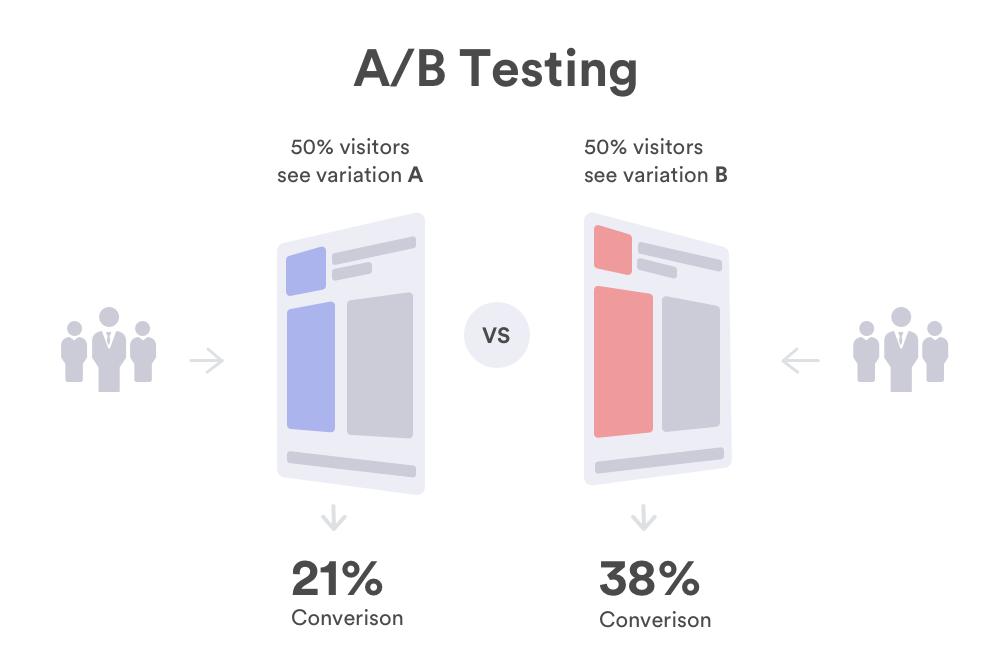 AB Testing Tools Guide