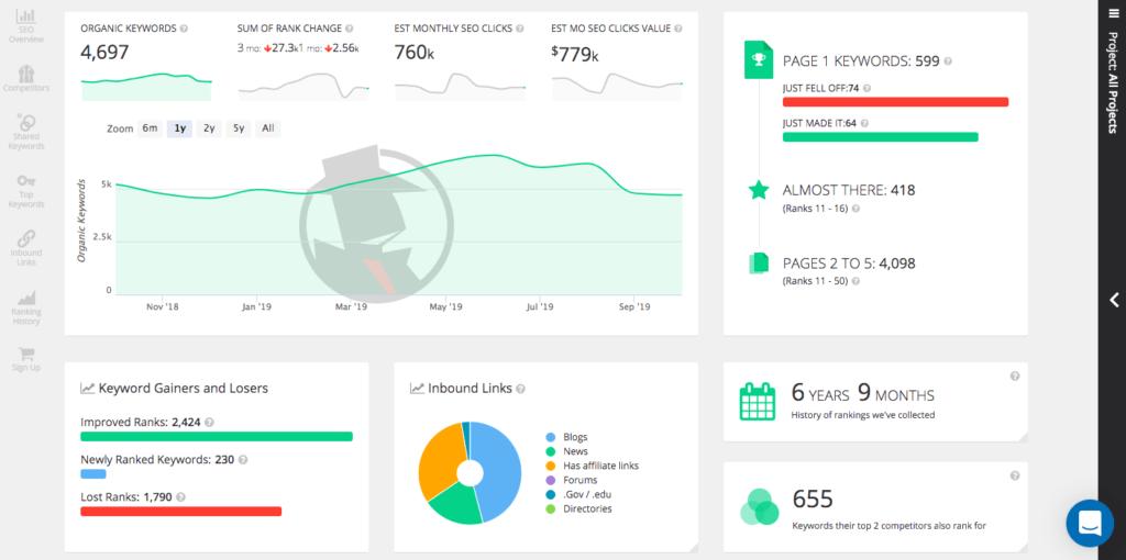 SpyFu analysis tools