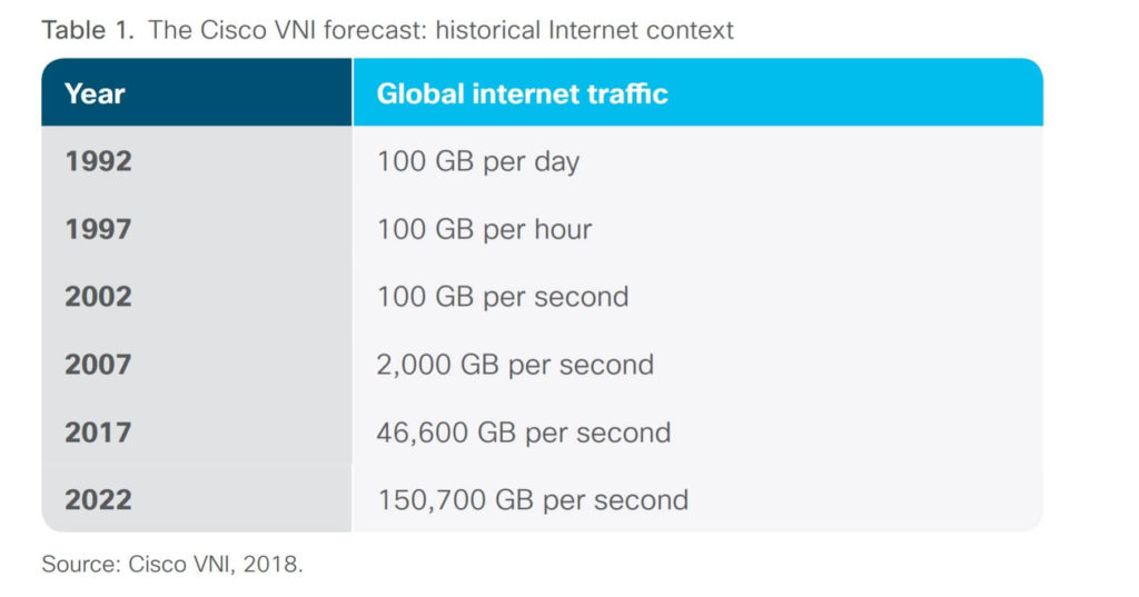 The Cisco VNI Forecast